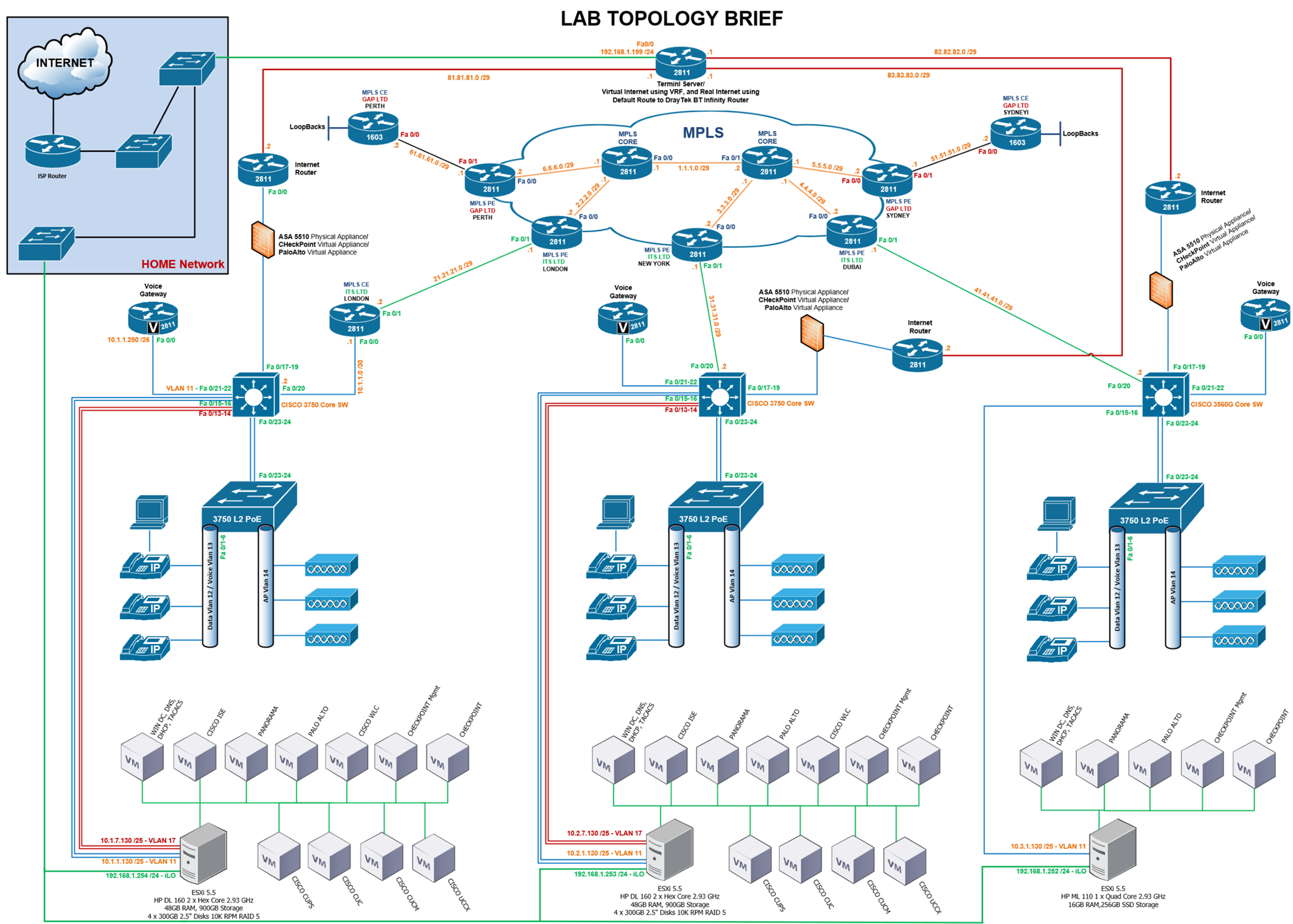 Home LAB Topology